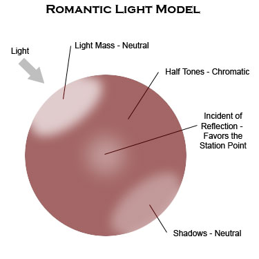 Romantic Light Model
